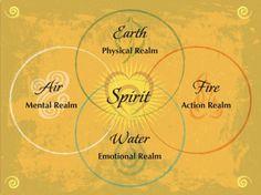 Les 4 éléments. Esprit