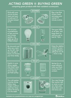 Green products enable us to live healthier, more efficient lifestyles – but even if you've upgraded every light bulb and appliance in your house to the most environmentally-friendly model, you can still eek out even more efficiency by adopting greener habits.
