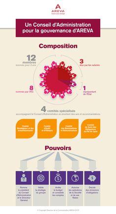 Infographie réalisée à l'occasion du changement de gouvernance d'AREVA.