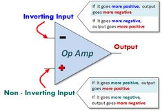 Op Amp Inverting and Non-Inverting Inputs