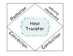 worksheet methods of heat transfer conduction convection and radiation ...