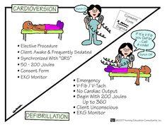 cupcakern:  Cardioversion vs. Defibrillation. Cardioversion is an elective procedure, requiring a signed consent. Defibrillation is an emergency intervention! V-fib = D-fib!!