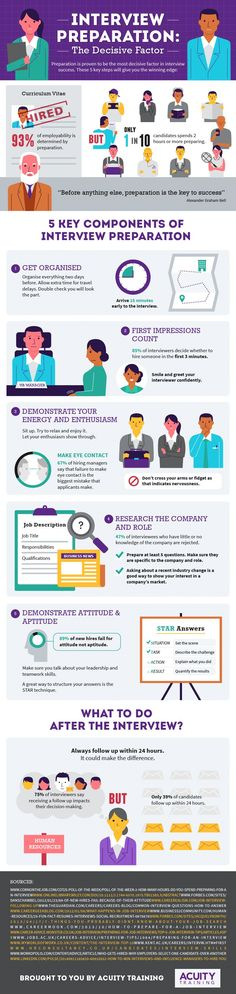 Interview Preparation - the decisive factor. How prepared are you? http://www.acuitytraining.co.uk/news-tips/management-and-professional-development/interview-preparation-infographic/