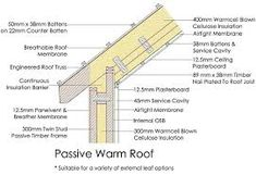 Roof Detail Best Picture With Roof Detail. Roof Detail Pic Photo With Roof Detail. Roof Detail Pictures Of Photo Albums With Roof Detail. - Best Home Design Interior 2018 Roof Joist, Roof Eaves, Roof Trusses, Roof Detail, Ceiling Detail, Roofing Services, Roofing Systems, Warm Roof, Exposed Trusses