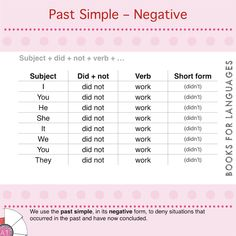 The past simple is the tense used to express situations, events and actions that happened in the past. When expressed in its negative form, the verb denies something about the subject. The Tenses, Teaching English Grammar, Past Tense, English Class, Going To Work, Templates, Shit Happens, Simple, Study