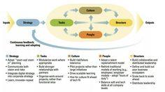 Quel modèle pour mener votre transformation digitale ?