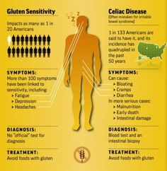 This graphic is terrible.  There are 300 symptoms for celiac disease.  I was diagnosed three years ago and I never had any GI symptoms.  This pin is misleading.