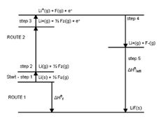 ผลการค้นหารูปภาพสำหรับ born haber cycle Line Chart, Diagram, Floor Plans, House Floor Plans