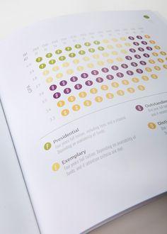 Utah Valley University Viewbook on Behance