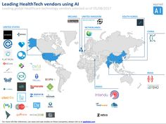 Top healthcare vendors using Artificial Intelligence