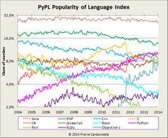 PYPL 2013 프로그래밍 언어 순위