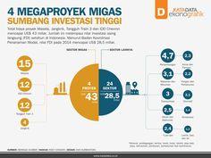 4 Megaproyek Migas Sumbang Investasi Tinggi