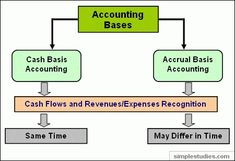 Use this online accounting lecture to learn about accruals and accrual accounting. Understand accounts receivable and situations when they are recognized. Accrual Accounting, Accounting Principles, Job Help, Beginner Books, Study Hard, Financial Literacy, Journal Entries, Investing, Parenting