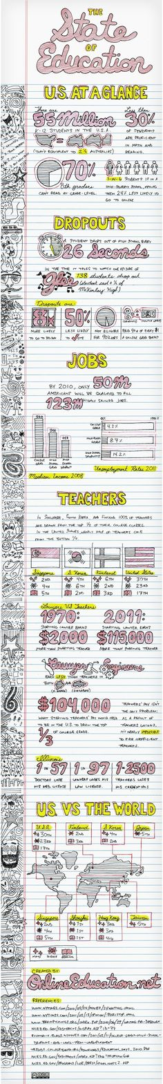 The State of Education by roseann  Interesting Facts About Education!