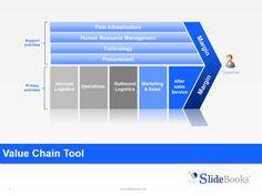 7 best operating model improvement images on pinterest operating value chain templates operating modelgreat flashek Gallery