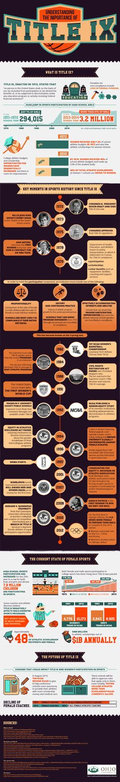 Understanding The Importance of Title IX - Because of Title IX, women, like myself, got the right to be admitted to and finance our graduate degrees like those in the STEM fields.  Something to think about?  Better take advantage of it before it is too late.  #TitleIX #Infographics