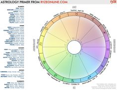 astrological birth chart - Google Search