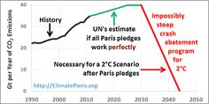COP 21 Paris Climate Summit Danger | A Weak Agreement Could Delay Strong Action Until It's Too Late