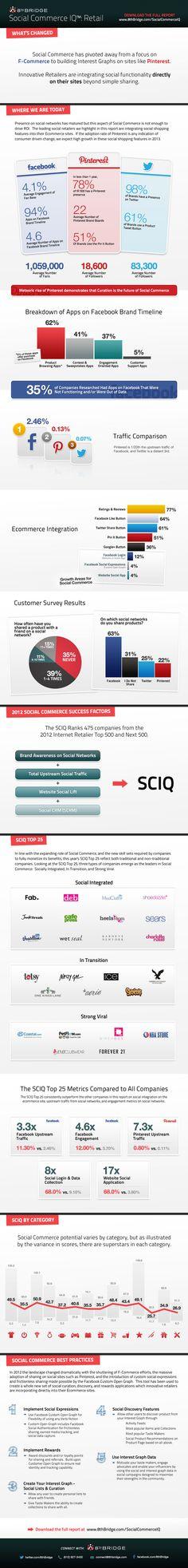 Social Commerce #Trends 2013 #Infographic www.socialmediamamma.com