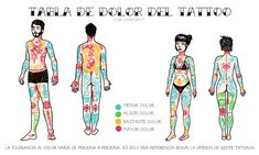 Tattoo Pain Chart on Different Body Parts - Wormhole Tattoo 丨 Tattoo Kits, Tattoo machines, Tattoo supplies Mini Tattoos, Body Art Tattoos, Small Tattoos, Mouse Tattoos, Ankle Tattoos, Family Tattoos, Professional Tattoo Kits, Tattoo Pain Chart, Places To Get Tattoos