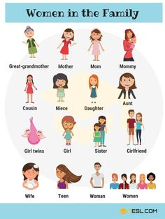 Family Members: Names of Members of the Family in English English Learning Spoken, Learning English For Kids, Teaching English Grammar, English Lessons For Kids, English Vocabulary Words, English Language Learning, Learn English Words, English Writing, English Study