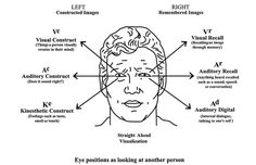 Body Language - How people remember things Identify what a person is remembering. Sourcefor Image