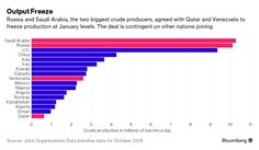 Saudi Arabia and Russia, the world's two largest crude producers, agreed to freeze output after talks in Qatar. Bloomberg Business, Oil And Gas, Saudi Arabia, Doha, Iran, Russia, Marketing, Oil Production