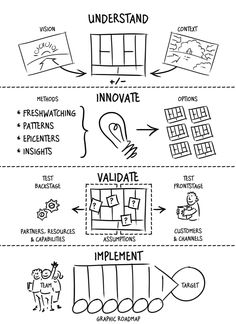 business model generation vision canvas - Google Search