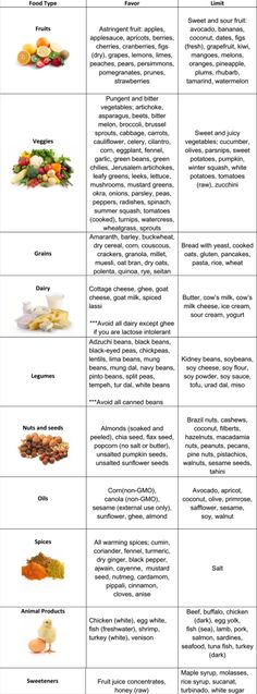 Kapha Diet Chart: A Simple And Easy To Use Dietary Chart For Kapha