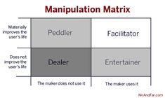 Manipulation Matrix