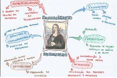 Mapa Mental: Renascimento