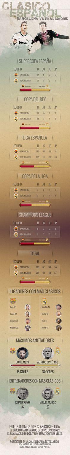 Barcelona vs Real Madrid, uno de los tantos placeres del fútbol.