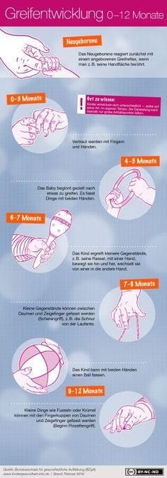 Greifentwicklung bei Babys (0-12 Monate)