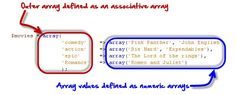 A PHP array is a variable that stores more than one piece of related data in a single variable.Think of an array as a box of chocolates with slots inside. Php Tutorial, Stack Overflow, What Can I Do, Free Training, Me On A Map, Knowledge, This Or That Questions, Learning, Maps