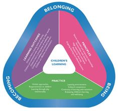 EYLF Programming and Planning In Childcare - Aussie Childcare Network National Quality Framework, Aussie Childcare Network, Cultural Competence, Musik Player, Emergent Curriculum, Reflective Practice, Holistic Education, Learning Through Play, Learning Environments