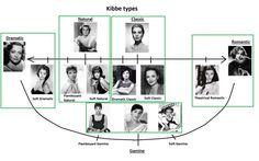 Красота, вдохновленная природой - Инь и ян в одежде, концепция Дэвида Кибби, подтипы основных типажей.