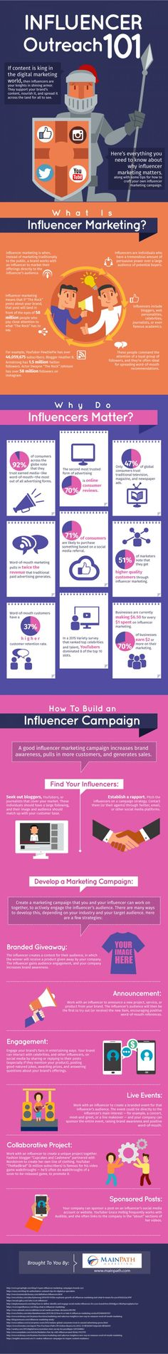 fundraising infographic & data How to Build a Successful Influencer Marketing Campaign . Infographic Description How to Build a Successful Influencer Marketing Services, Marketing Plan, Inbound Marketing, Marketing Tools, Business Marketing, Internet Marketing, Online Marketing, Social Media Marketing, Content Marketing