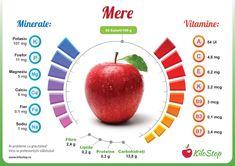"""""""Un măr pe zi ține doctorul departe"""" nu mai este doar o formulă aspirațională, ci s-a transformat într-un fapt dovedit științific. Iată de ce mărul ar trebui să se regăsească cel mai des în fructierele noastre! #dieta #nutritie #mere #sanatate Mineral Nutrition, Health And Nutrition, Health Tips, Health Care, Protein Chart, Pomegranate Benefits, Cucumber Nutrition, Fitness Diet, Health Fitness"""