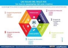 EDUCACION PARA LA SOLIDARIDAD: Infografía: Un aula creativa