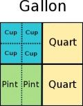How To Remember Customary System Measurement Conversions - A Mnemonic Device For Cups, Pints, Quarts, Gallons
