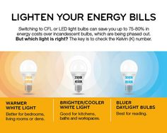 Discover which energy saving light bulb is best for your home. We've broken this chart down by room and activity so you can choose wisely!