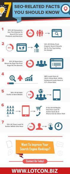 7 Local SEO Related Facts You Should Know About