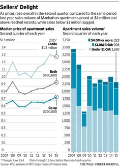 Manhattan's 2Q apartment sales went in two directions. http://on.wsj.com/1J7IxeY