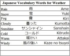 Japanese Vocabulary Words for Weather - Learn Japanese