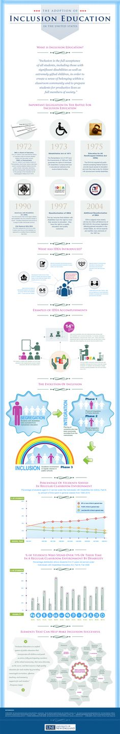 Adoption of Inclusion Education (infographic) - EdTech Times U. Adoption of Inclusion Education (infographic) – EdTech Times U. Adoption of In - Special Education Inclusion, Inclusion Classroom, Higher Education, Ms Project, Co Teaching, Teaching Resources, Inclusive Education, Classroom Community, Poster S
