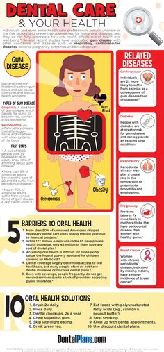 Dental Care & Your Health