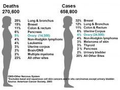 ovarian cancer treatment -