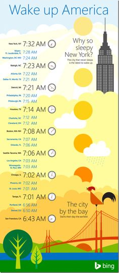 wake up times 04 short thumb 4F52693A 449x1024 Bing Releases Study On When US Cities Wake Up, Based On Search Data