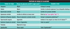 Facteurs de risque de glaucome.