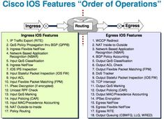 What's the Order of Operations for Cisco IOS? This helps. Technology Hacks, Computer Technology, Computer Science, Computer Help, Data Science, Osi Model, Cisco Switch, Router Switch, Ios Features